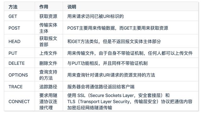 Android网络编程-HTTP/HTTPS  Android编程 第3张