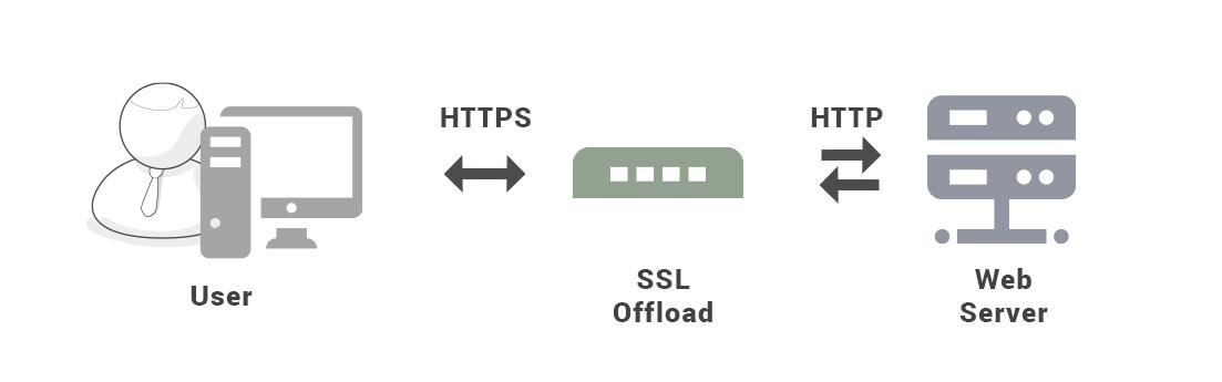 Android网络编程-HTTP/HTTPS  Android编程 第6张